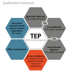 Qualifications Framework