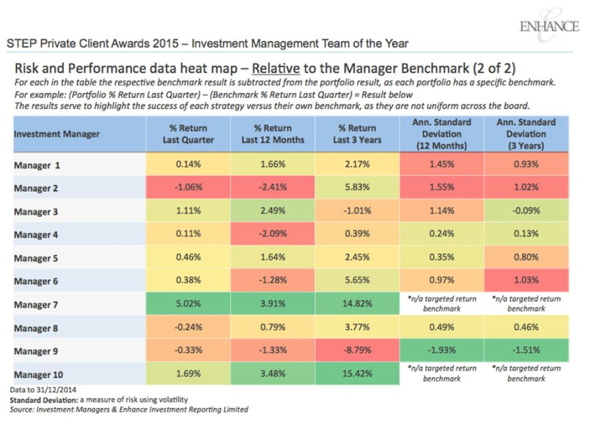 Risk and Performance data heat map